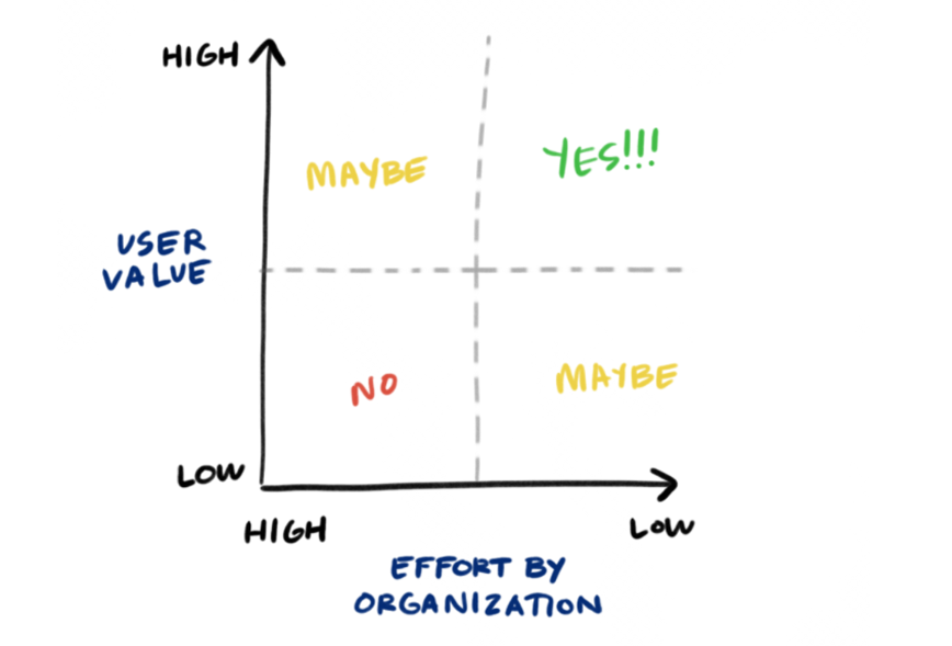 Graph showing that solutions that are both high user value and low effort should be acted upon, while solutions that are high effort-high value and low-effort low value are a maybe, and high effort-low value are a no.