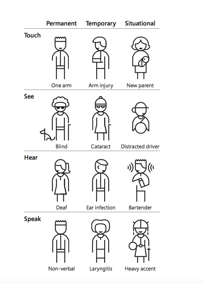 Diagram of some common types of permanent and temporary disabilities (such as those that deal with tough, sight, hearing, and speaking) that designers should think about