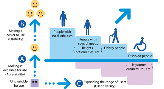 Chart showing that making things easier to use (not just more accessible) improves products for all people, those with disabilities and those without.