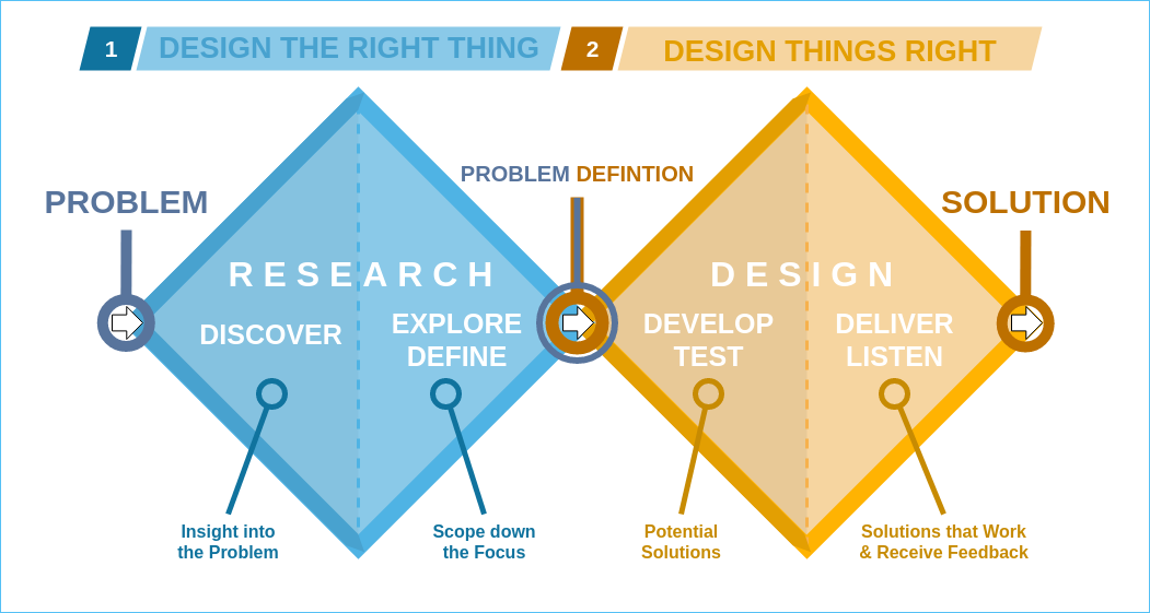 Diagram showing how to move from designing the right thing for the problem, to designing that thing the right way