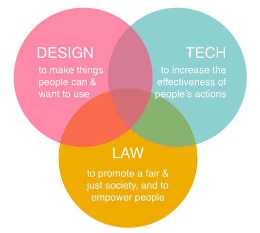 Venn diagram of Design, Tech, and Law, showing that there is significant overlap between the three