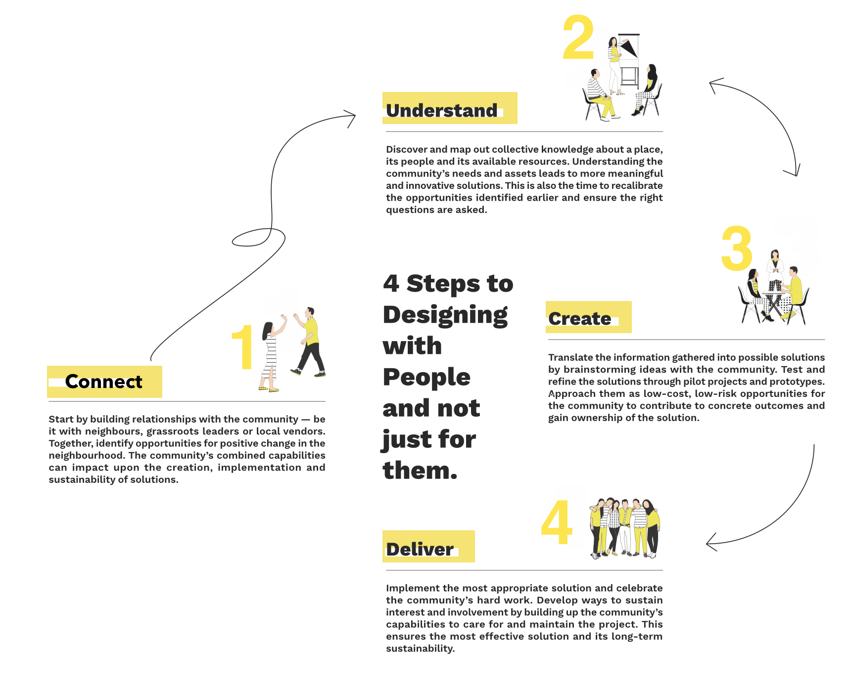 Disagram of the process of co-design which involves connecting, understanding, creating, and delivering.