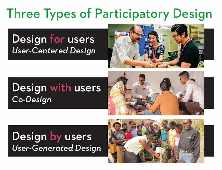 Breakdown of the 3 types of participatory design: Designing for, designing with, and designing by users