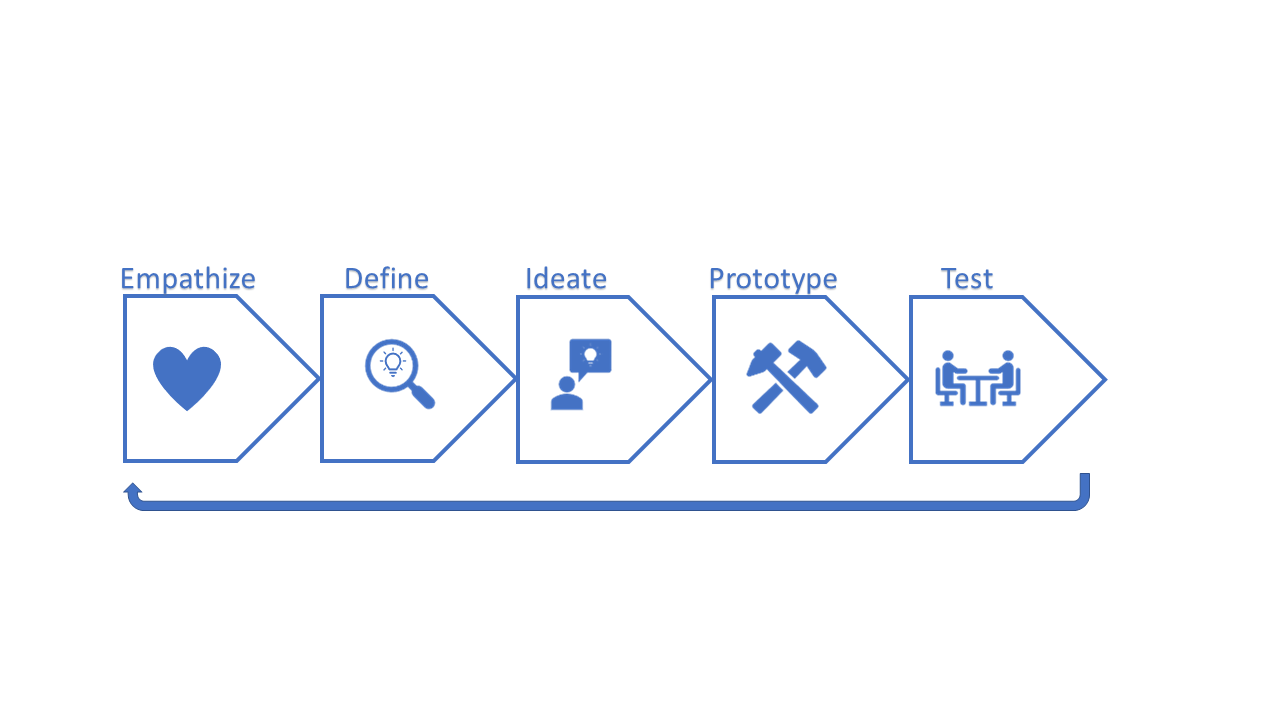 A flow chart showing that the steps of the design process are empathize, define, ideate, prototype, and test, and then to repeat the process