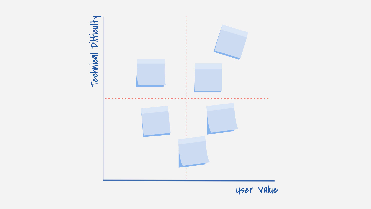 """Chart with blank post it notes wher """"technical difficulty"""" is the y-axis and """"user value"""" is the x-axis"""