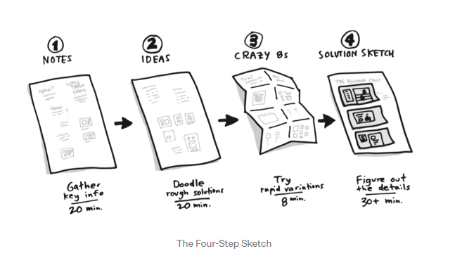 sketch showing that you can move from notes, to ideas, to crazy 8's, to soulutions just by sketching