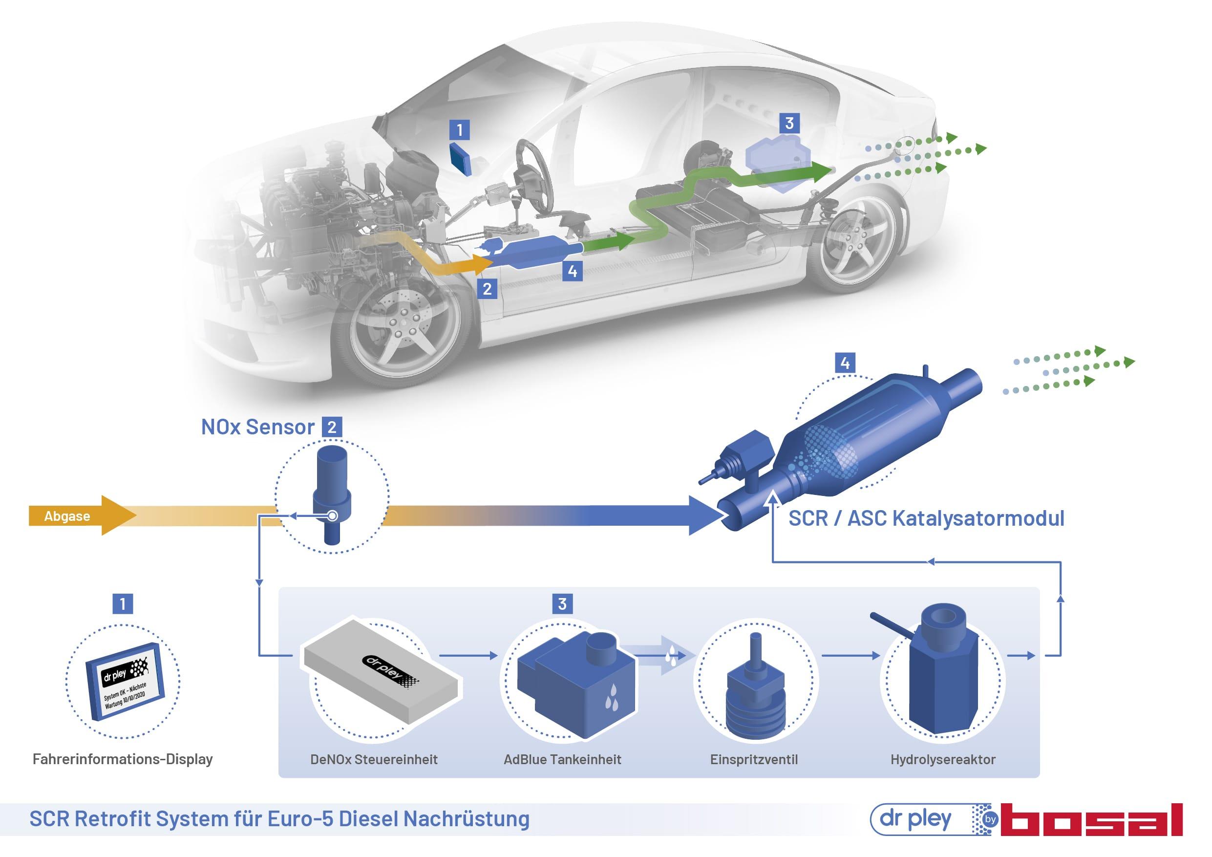 Grafik zum Abgasreinigungsprozess der technischen Lösung von Dr. Pley by Bosal