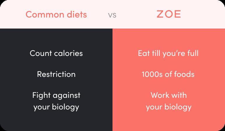 Common diets vs. ZOE