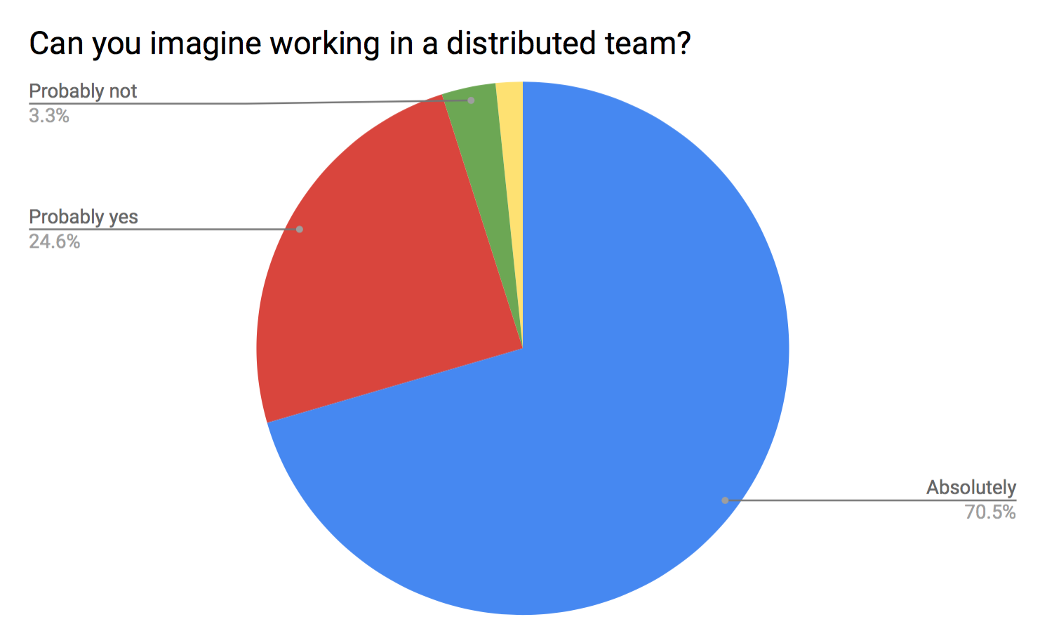 """Internal survey results: """"Can you imagine working in a distributed team?"""""""