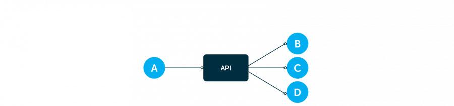 Schema API 3