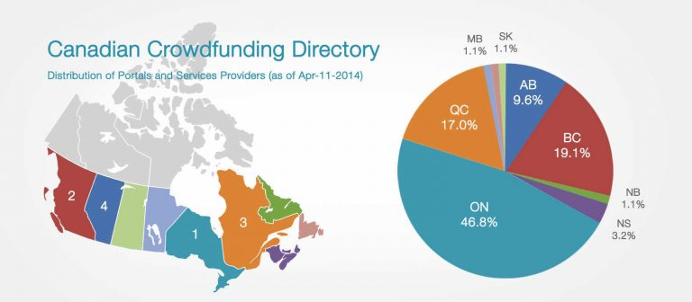 Canadiancrowdfunding