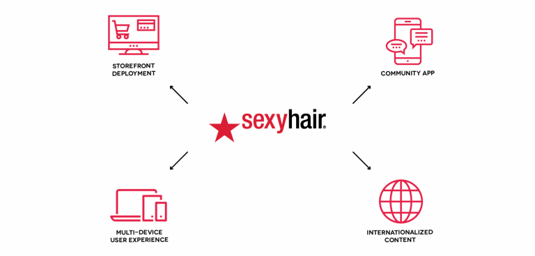 Sexy Hair Magento deployment requirements
