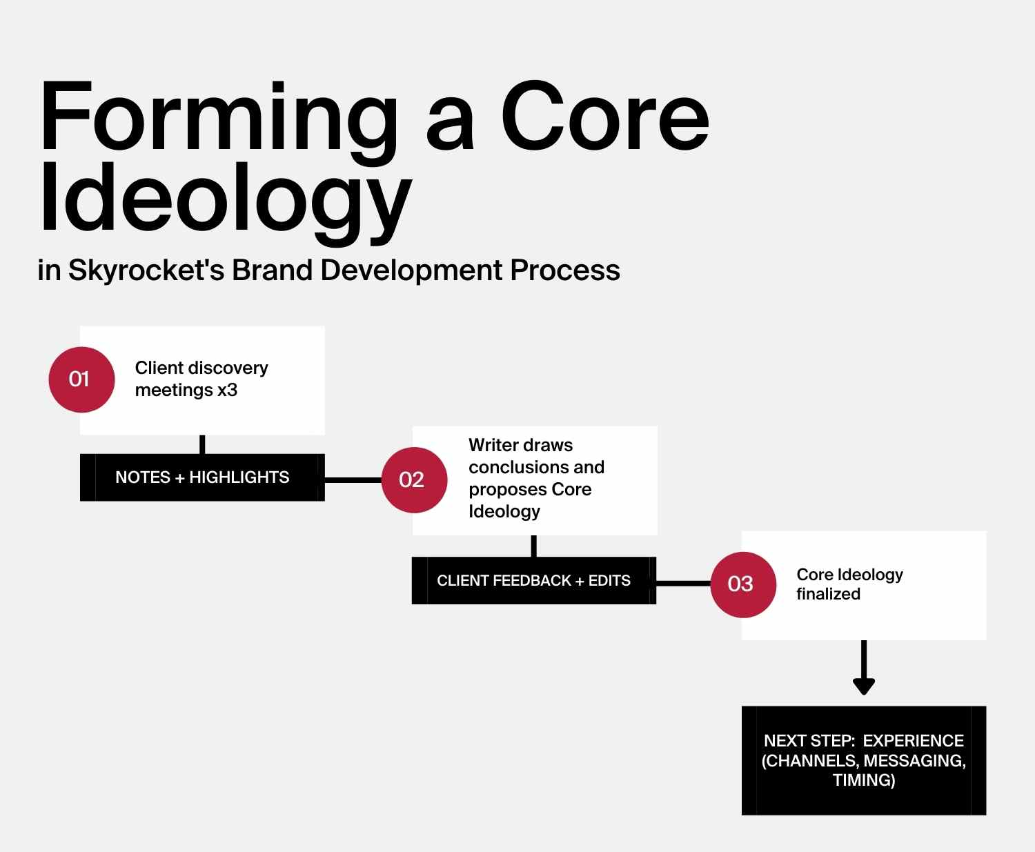 Steps in Skyrocket's brand development process to the final Core Ideology