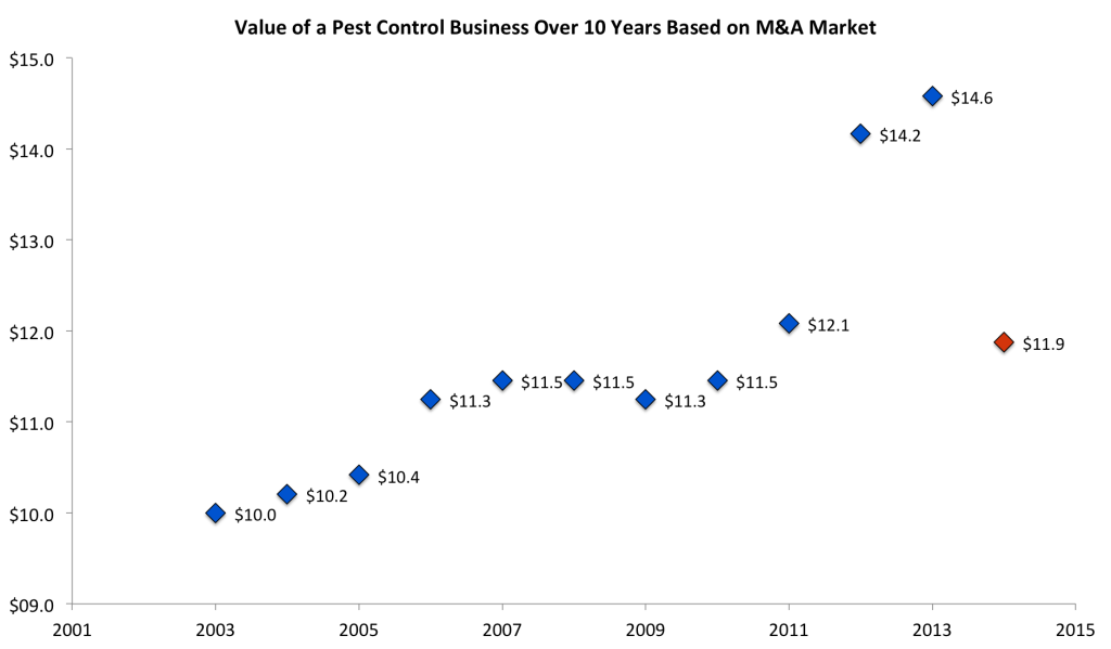 Value of a Pest Control Business Over Time
