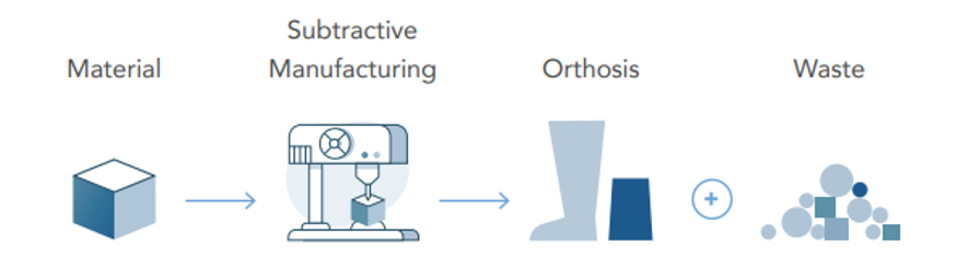 traditional method for making orthotics