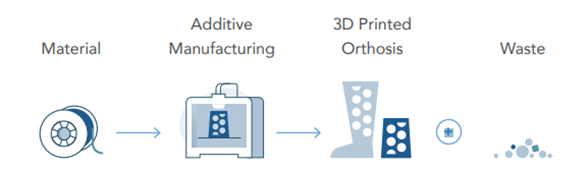 The process of creating orthotics with 3D printers