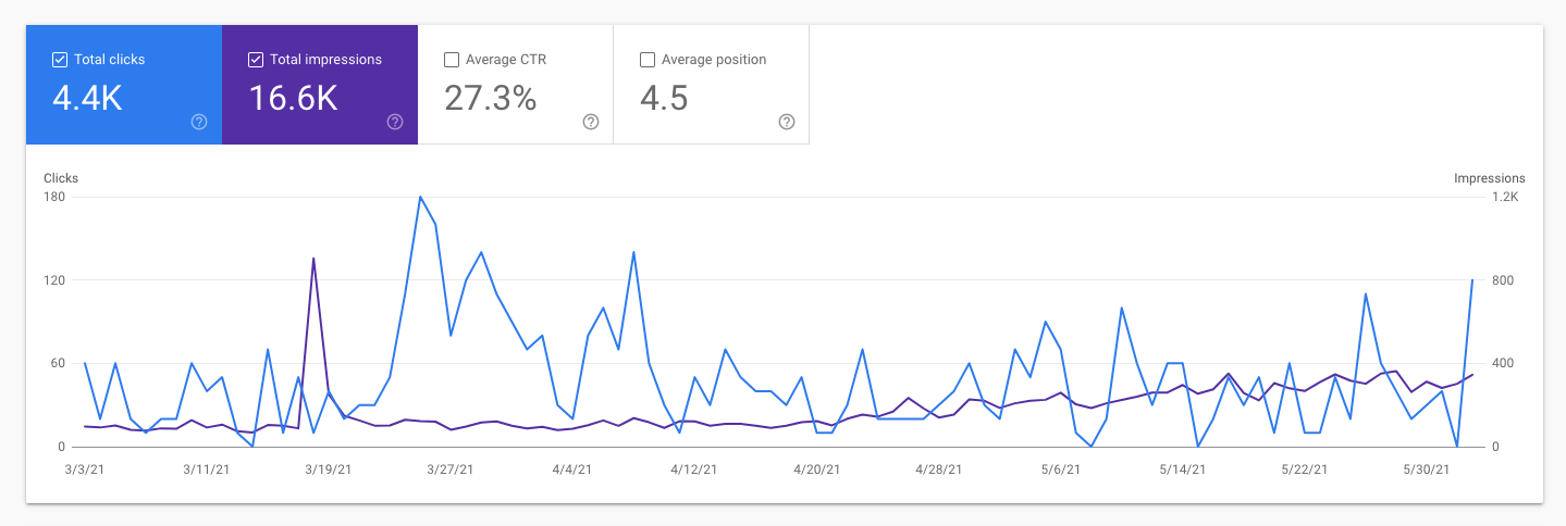 What are SEO and SEM? Why do they matter in marketing?