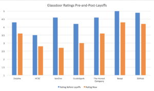 How layoffs effect your employer brand, and glassdoor ratings.