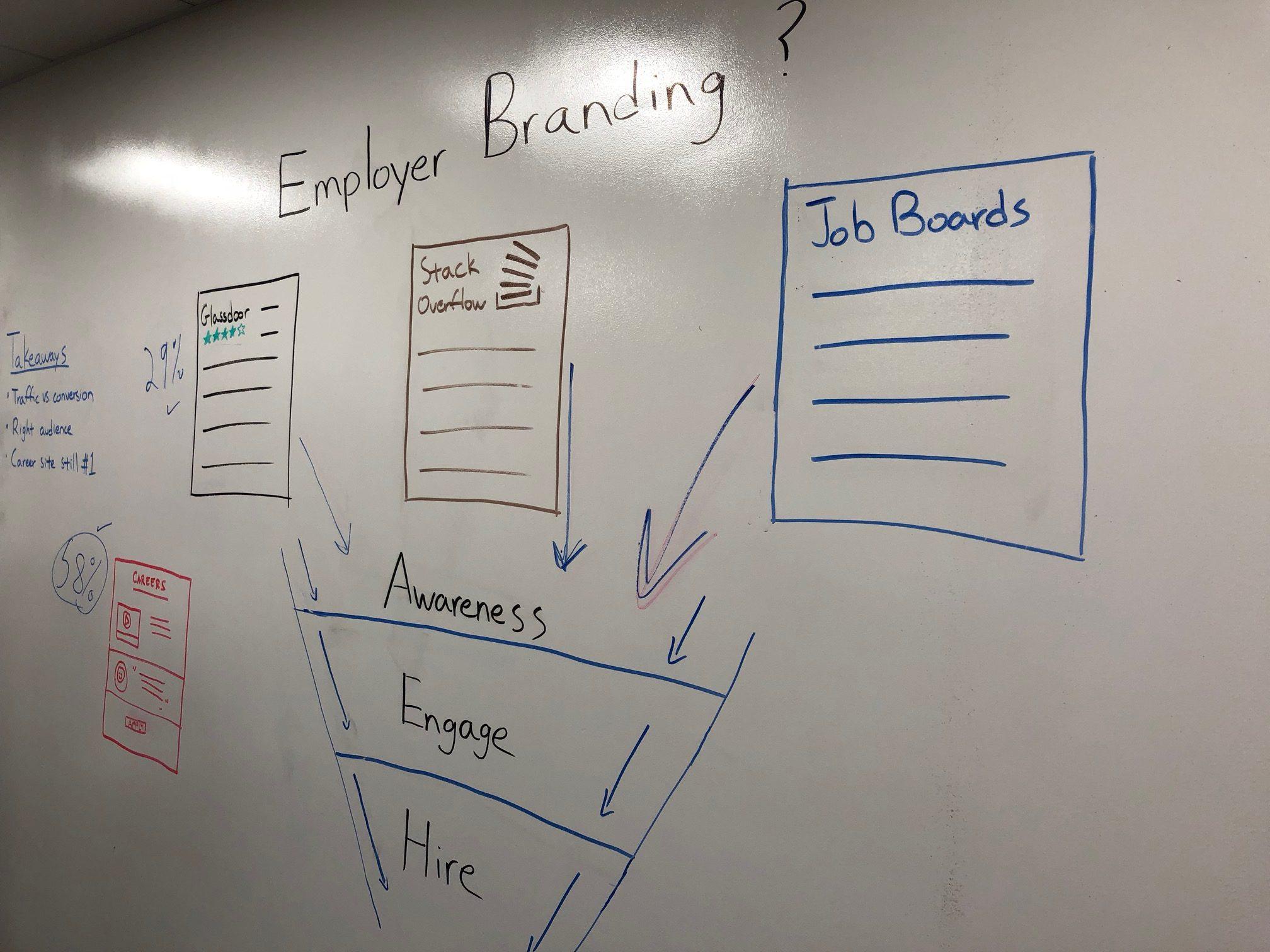 What Constitutes Employer Branding?