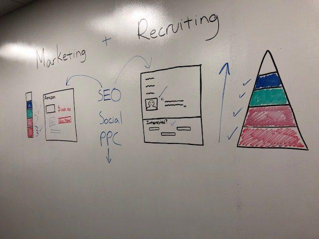 """Recruiting is like Marketing"" Explained"