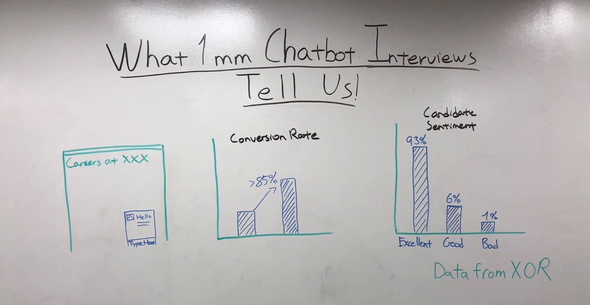 Chatbots on Your Careers Site - What the Data Says