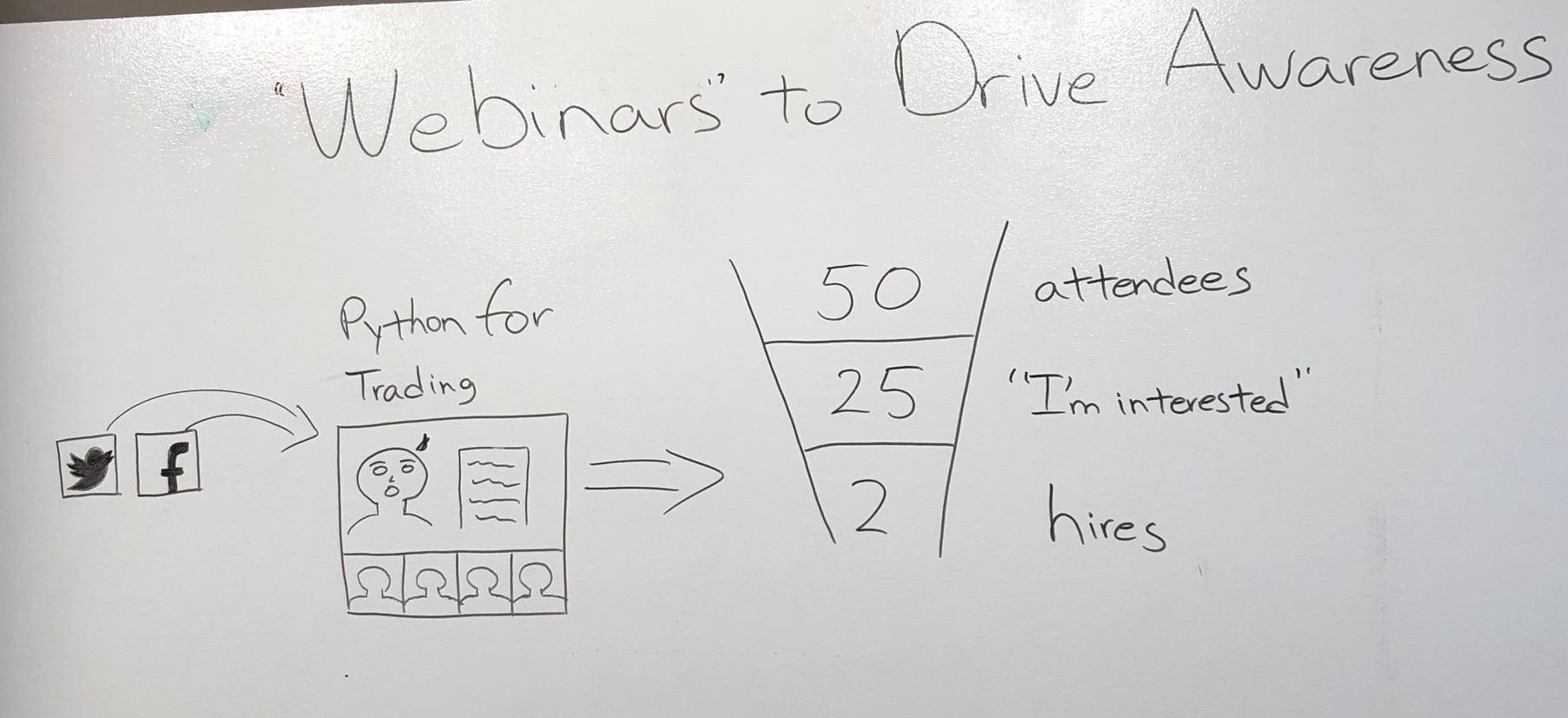 Using Webinars to Drive Awareness of Your Employer Brand