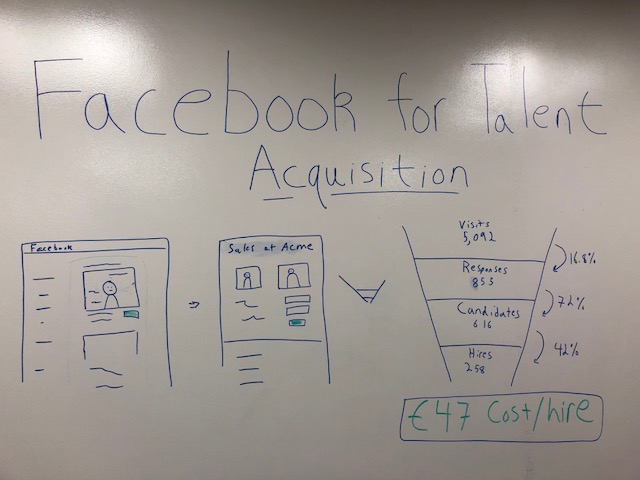 Using Facebook Ads for Talent Acquisition