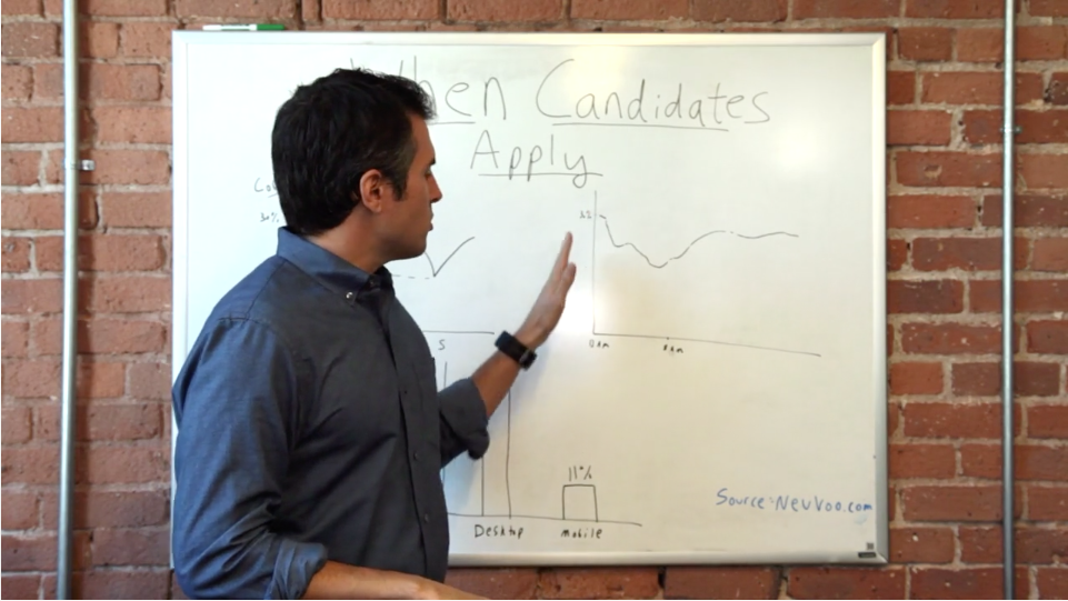 When Do Candidates Apply for Jobs?