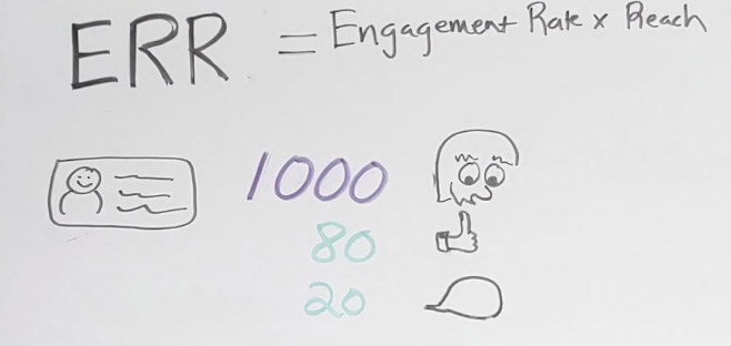 Engagement Rate by Reach