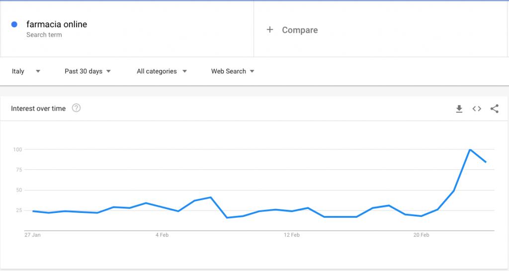 Google Trends Farmacie Online