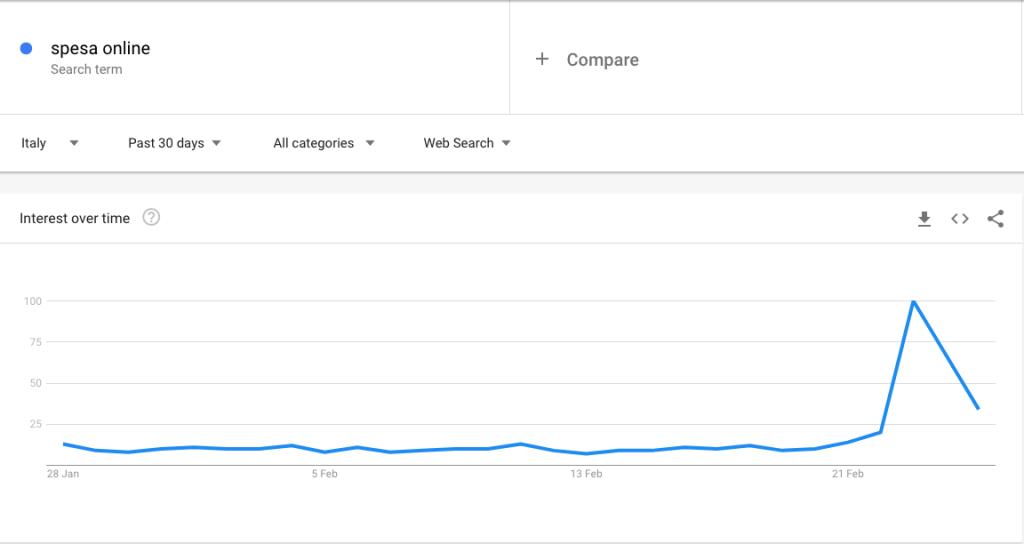 Google Trends Spesa Online