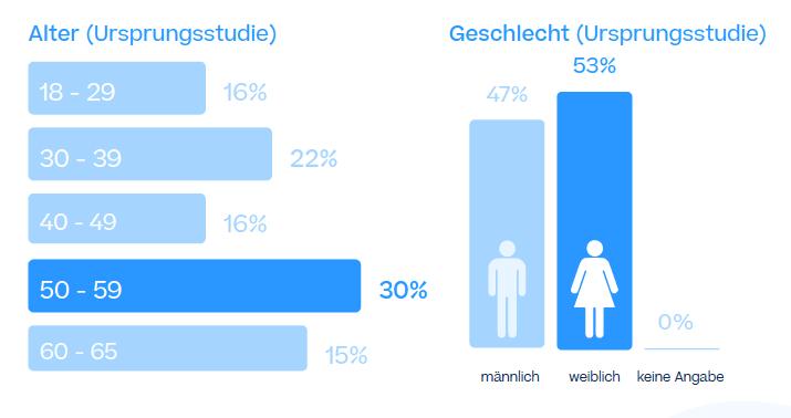 Sendcloud E-Commerce Analyse - Die Methode