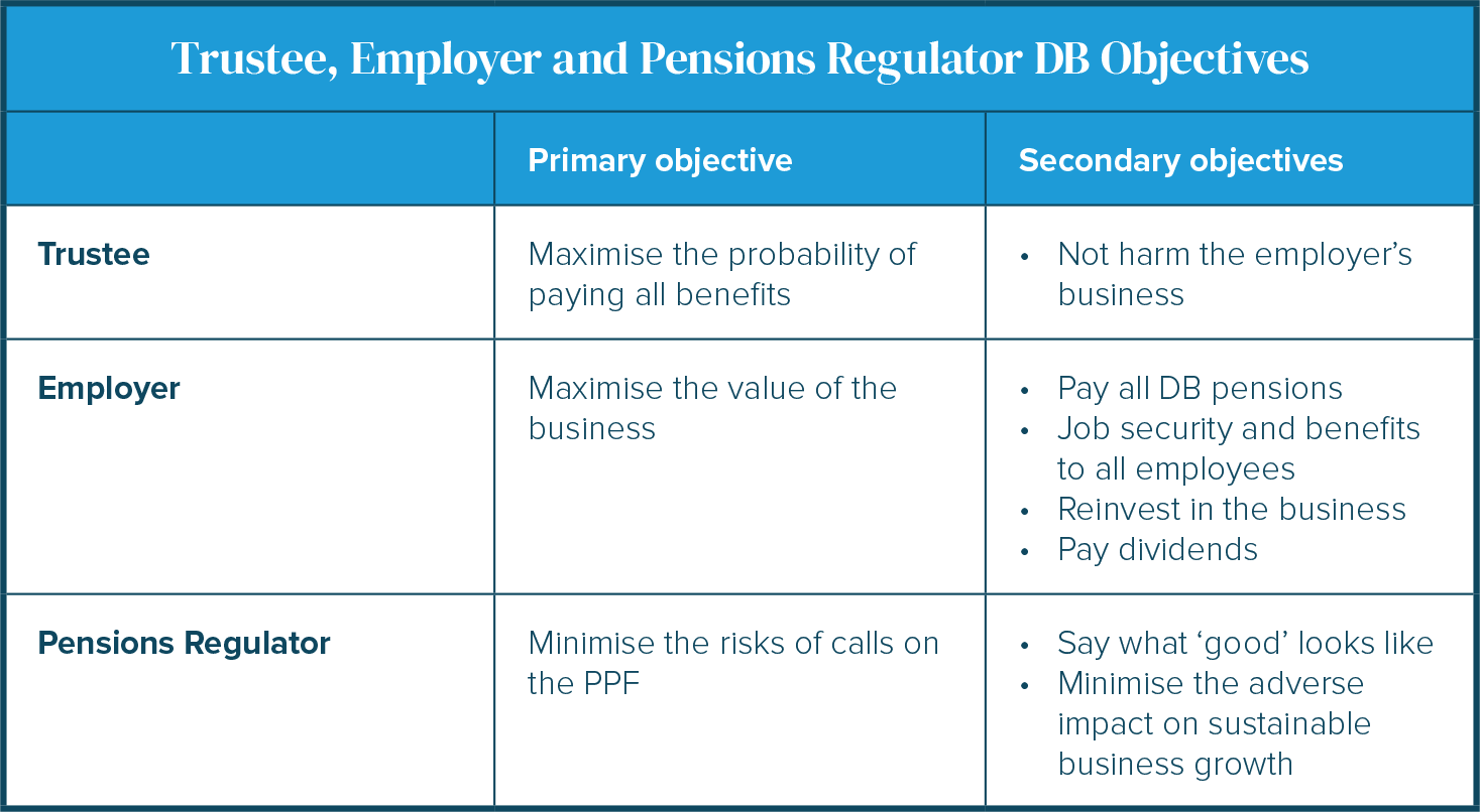 Trustee, Employer and Pensions Regulator DB Objectives