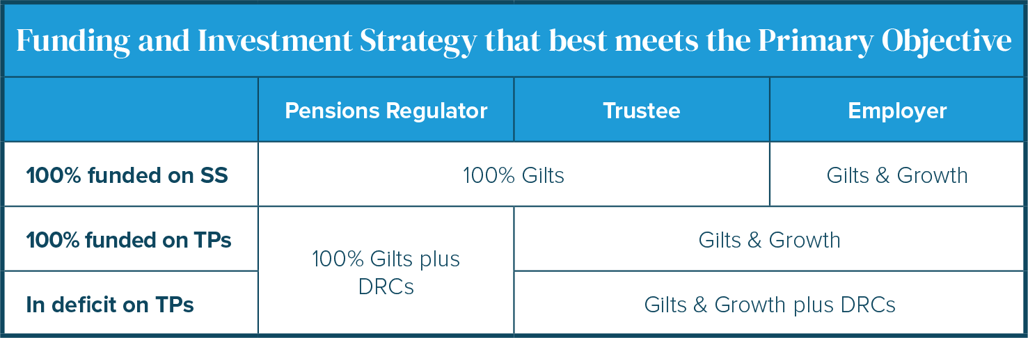 Funding and Investment Strategy that best meets the Primary Objective