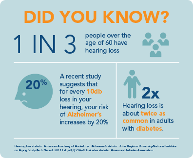 Learn about the consequences of hearing loss
