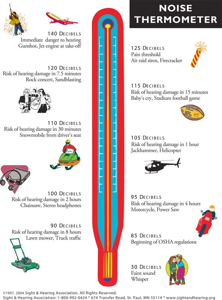 Hearing Decibels Chart