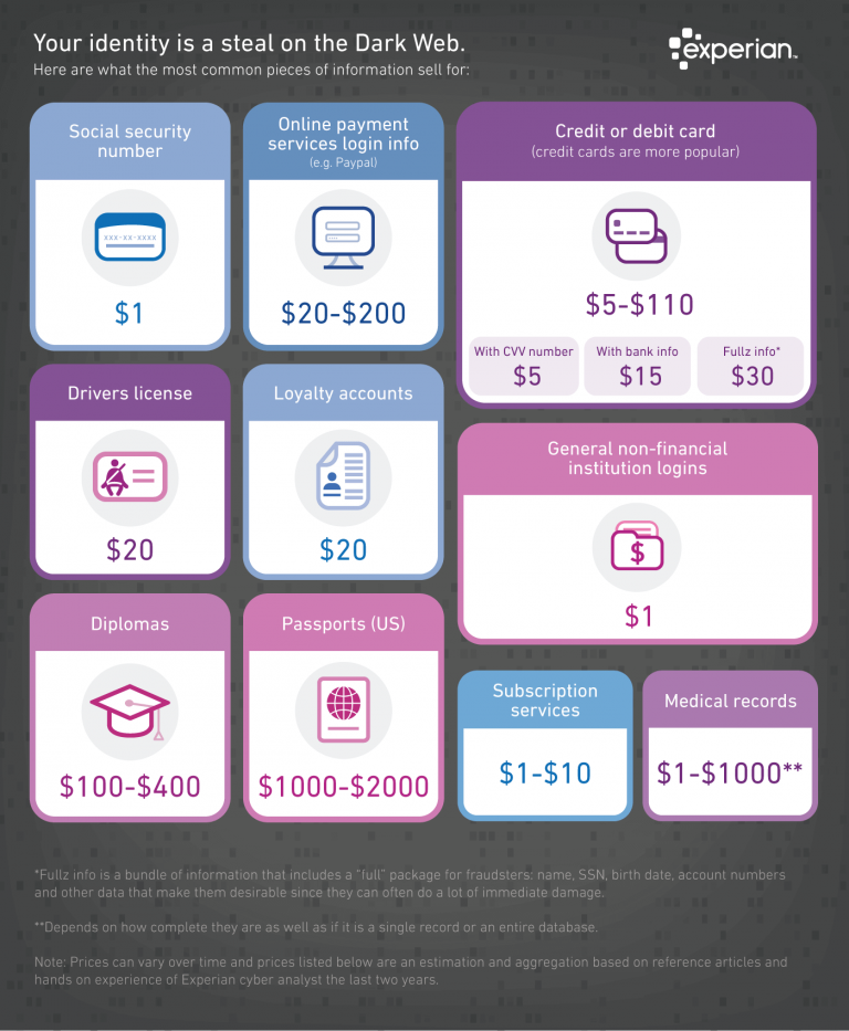 Your identity is a steal on the Dark Web. List of what common pieces of personal information sell for, from Experian.