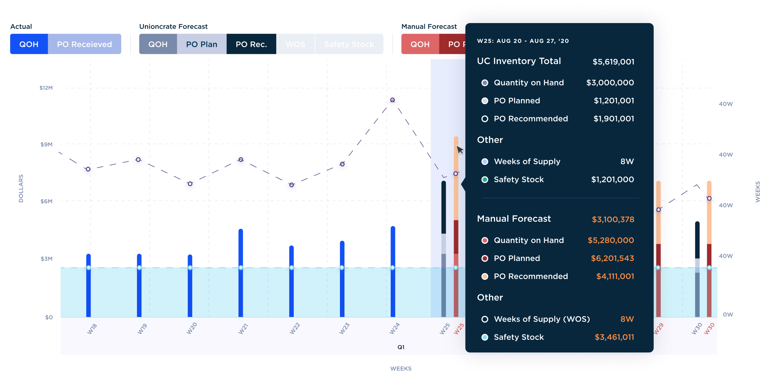 inventory predictions dashboard for supply chain management