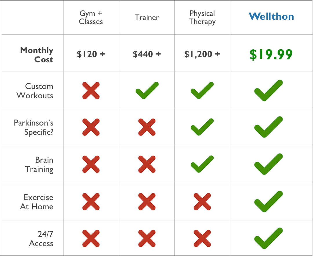 Wellthon Price Comparison