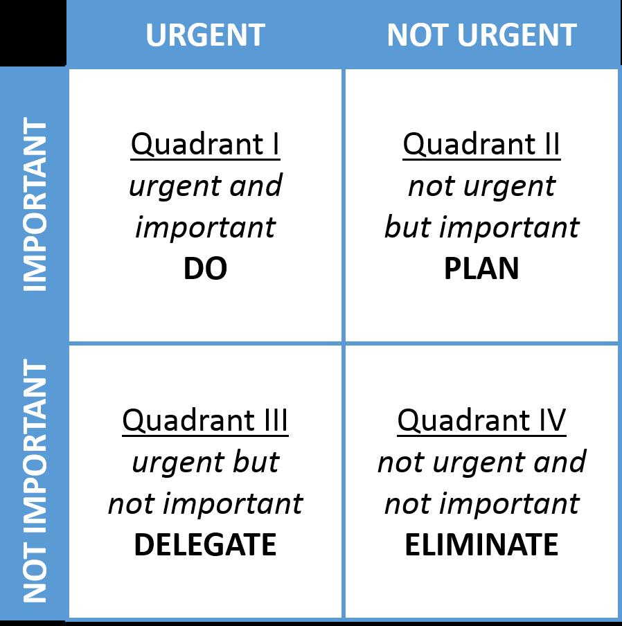 7_habits_decision-making_matrix.png