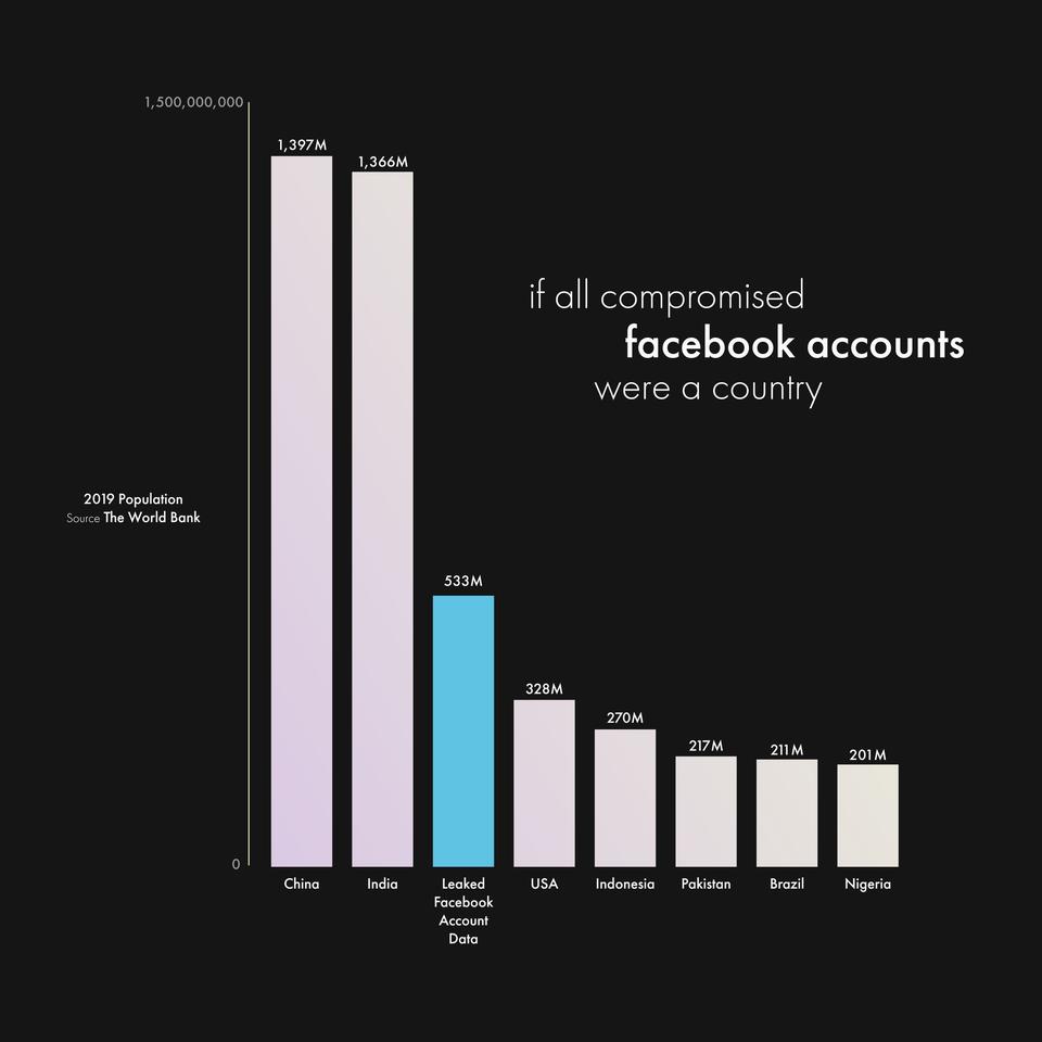 données-data-facebook-faille-compte-facebook