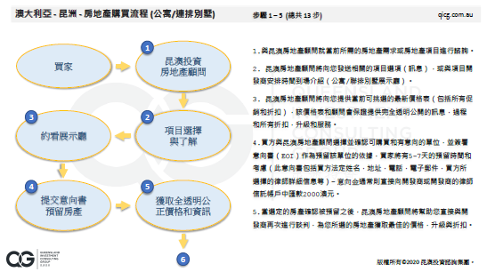 Chinese - Property Purchase Process Guide