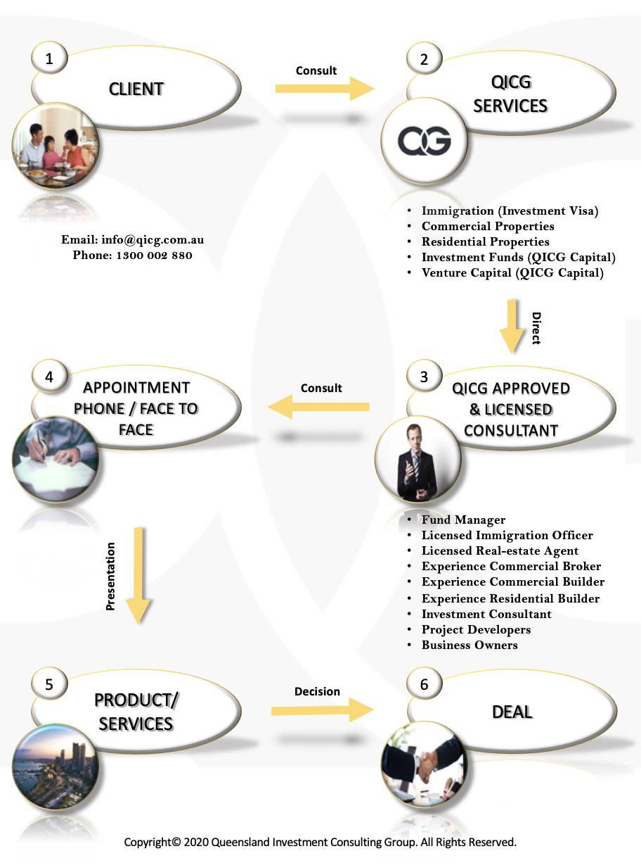 QICG Consult Process