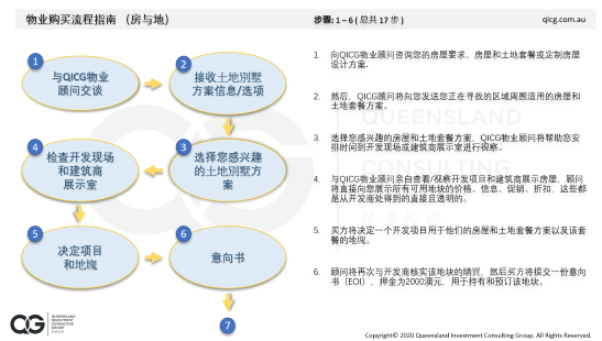 H&L Chinese Property Purchase Process Guide