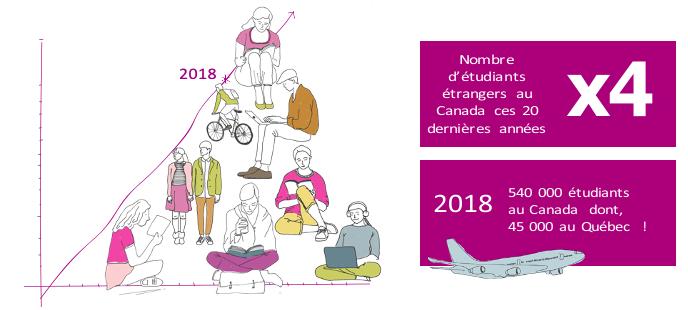 Nombre d'étudiants étrangers au Canada ces 20 dernières années x 4