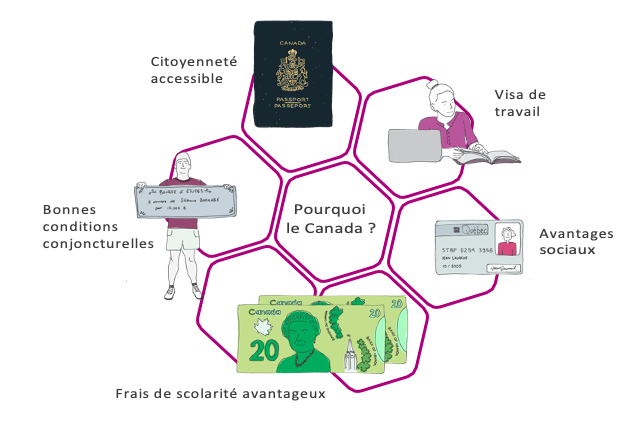 Citoyenneté accessible, Visa de travail, Avantages sociaux, Frais de scolarité avantageux, Bonnes conditions conjoncturelles