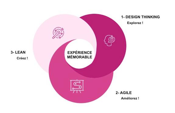 Design thinking + agilité + Lean