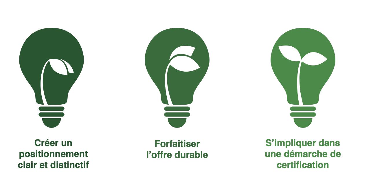 1- Positionnement clair 2-Forfaitiser l'offre 3- Démarche de certification