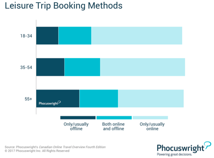 Leisure trip booking methods