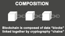 blockchain composition